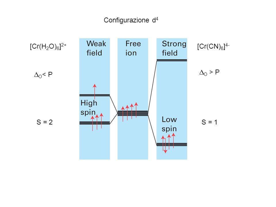 Configurazione d4 [Cr(H2O)6]2+ [Cr(CN)6]4- DO > P DO< P S = 2 S = 1